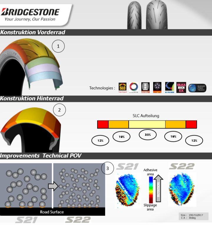 Bridgestone S22 Hinterrad