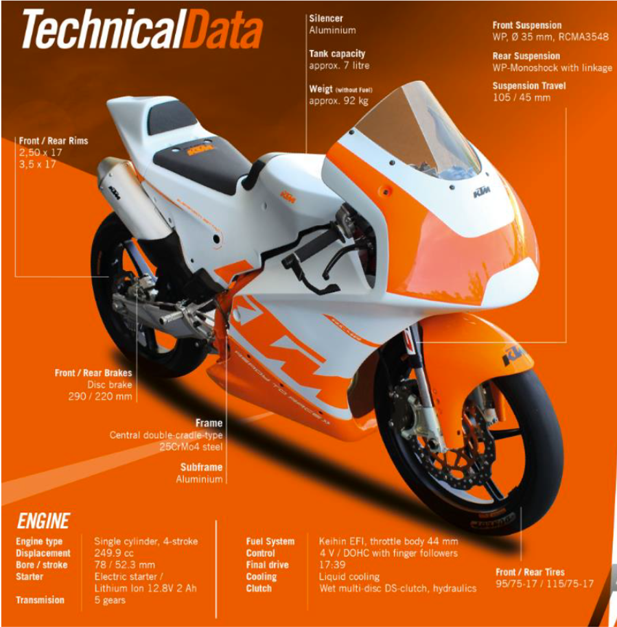 Austrian Junior Cup - KTM RC4R - Edition 2021